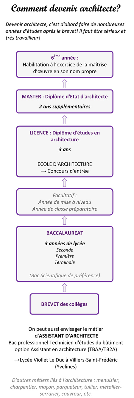 Comment devenir architecte - Etude pour devenir architecte ...